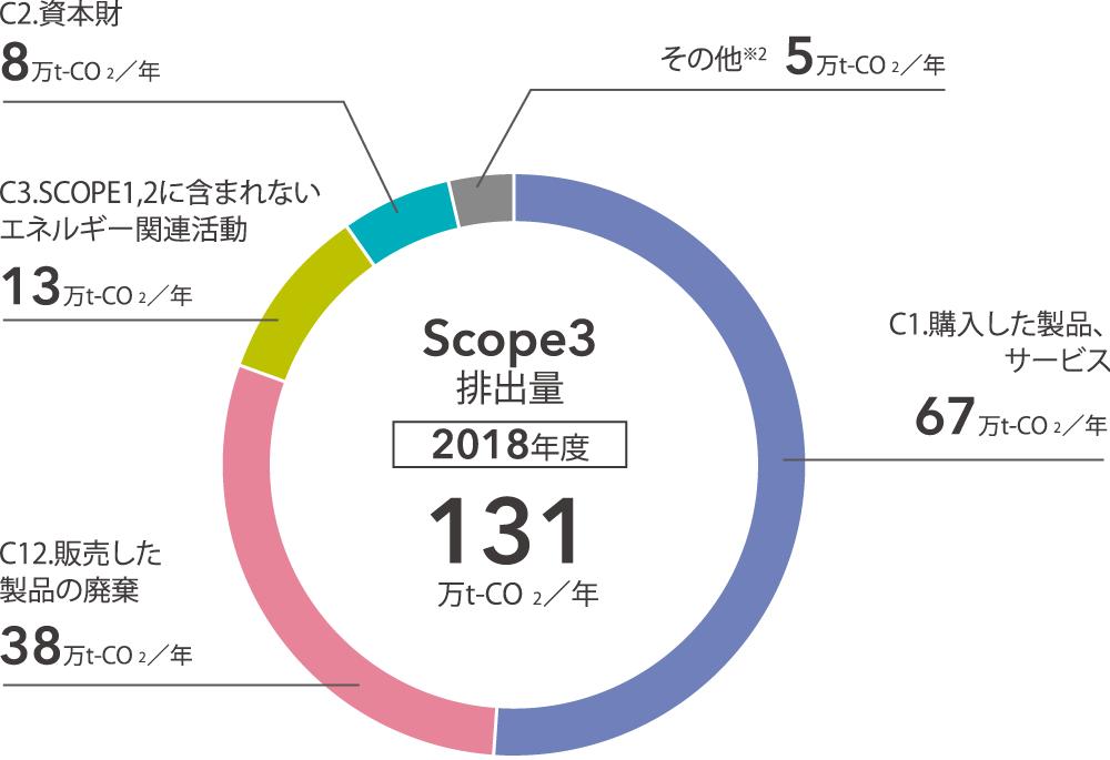 Scope3 排出量