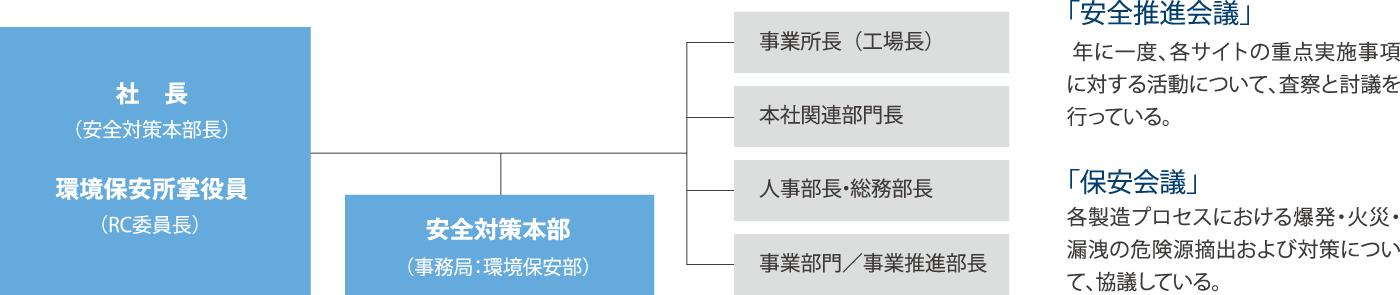 安全マネジメント体制図