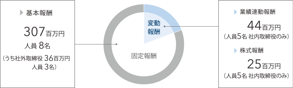 2018年度取締役報酬実績
