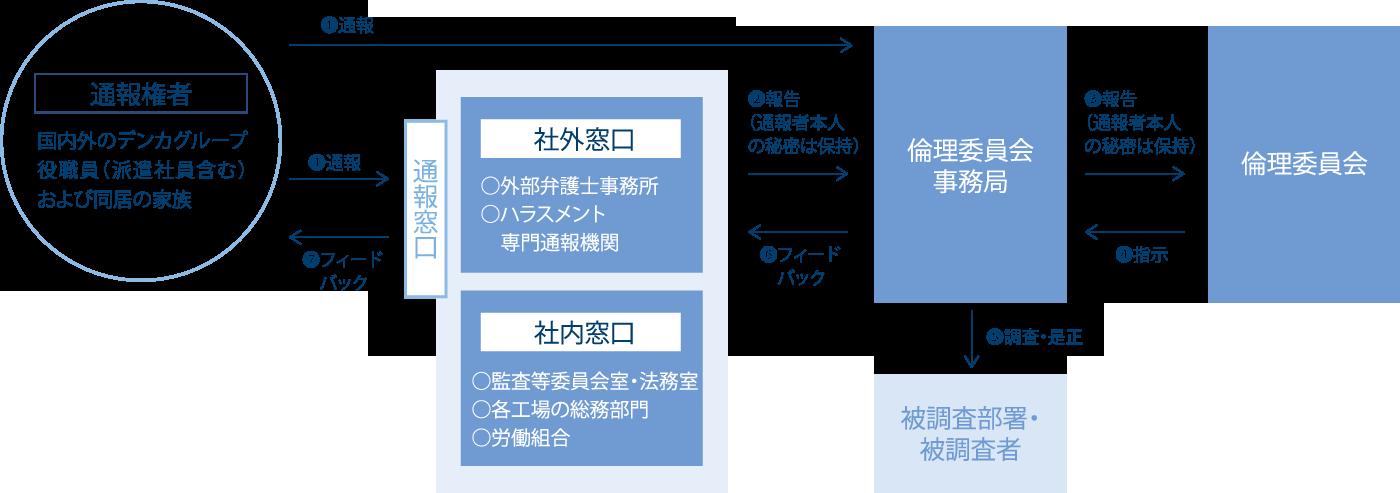 内部通報体制図