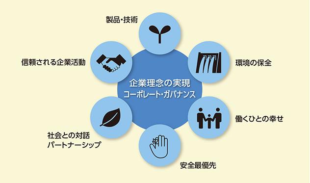 デンカグループのCSR最重要課題(マテリアリティ)の6つのカテゴリー