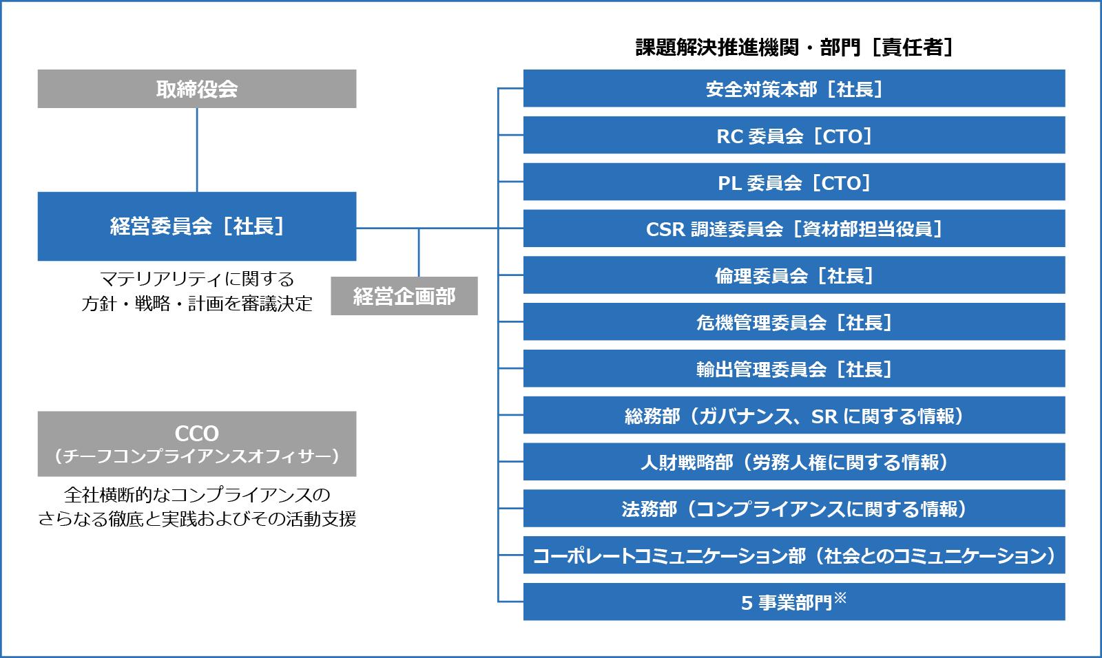 CSR推進体制図