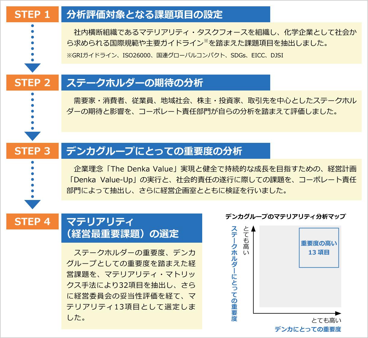 CSR最重要課題(マテリアリティ)選定プロセス