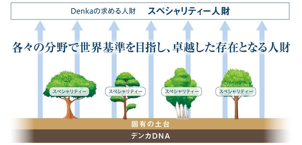 Denkaの求める人財 スペシャリティー人財